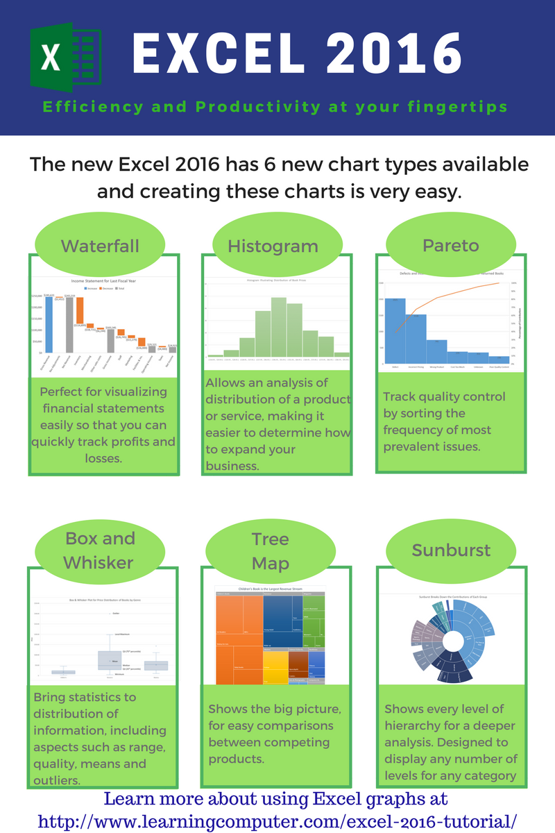 Microsoft excel 2016 6 new chart types it computer training microsoft excel 2016 6 new chart types ccuart Images