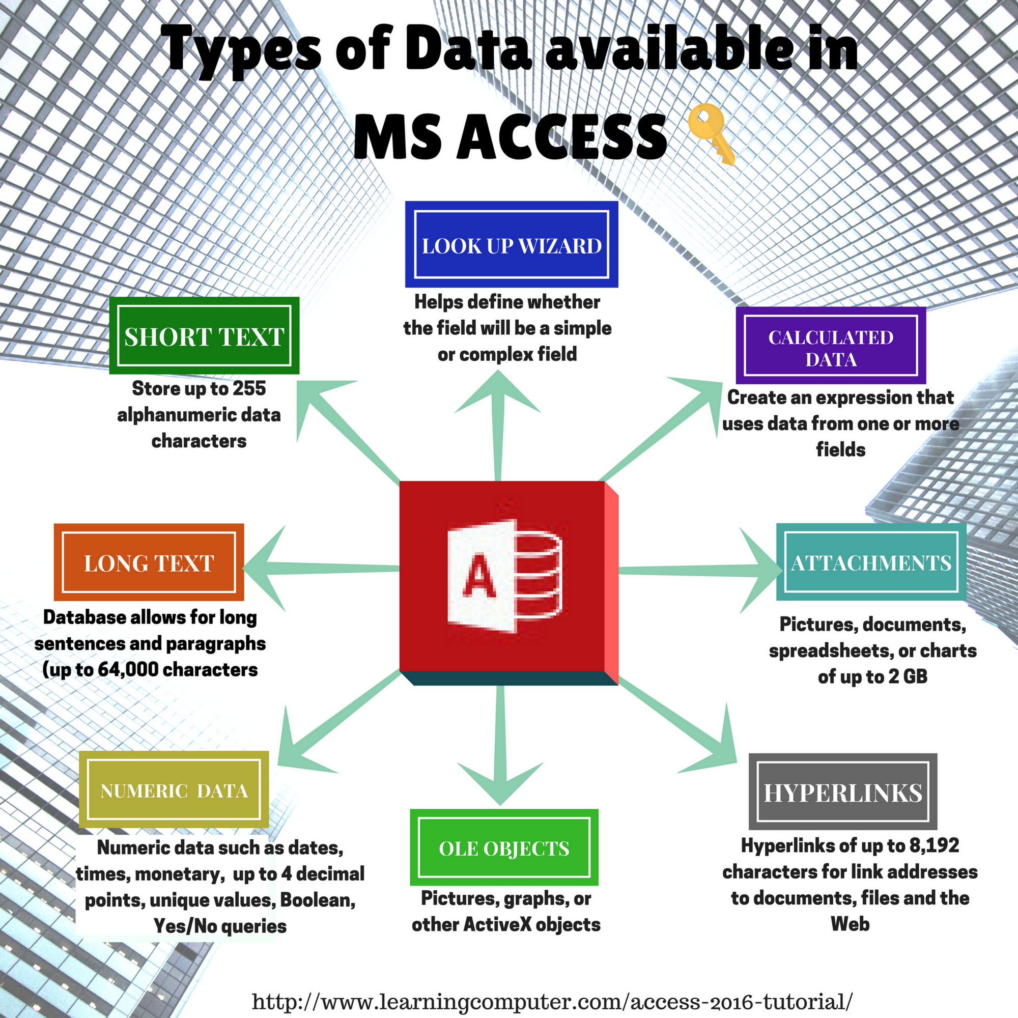 ms access datatype  Data types Ms Access 2016 | IT Computer training - Learningcomputer.com