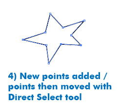 "A 5-point star shape with small open squares at each inside and outside point. Text reads, "" 4) New points added / points then moved with Direct Select tool."