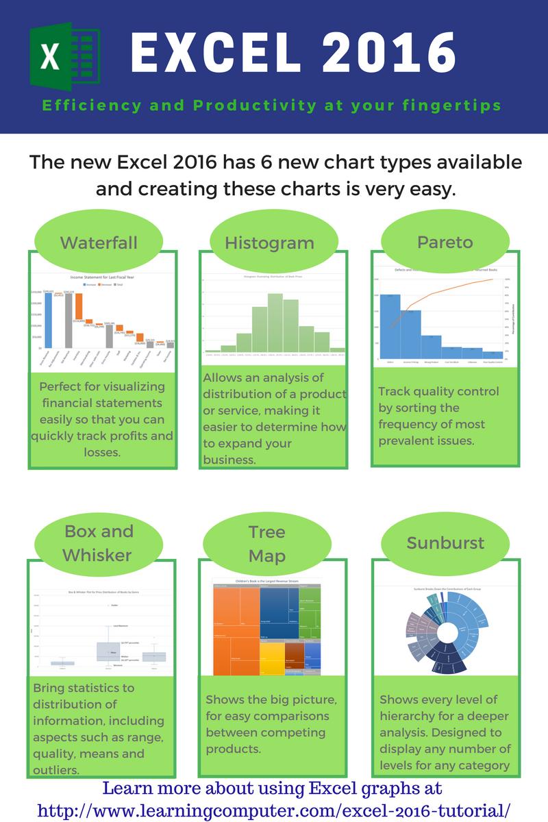 microsoft excel 2016  u2013 6 new chart types  u2013 it computer training  u2013 learningcomputer com