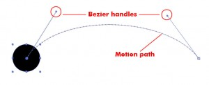Adobe After Effects stage. A black circle is on the left and has a curved motion path to the right. Bezier handles show the curve. Dots on the path show the object's position over time.